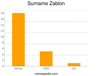 Surname Zablon