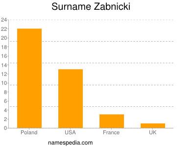 Surname Zabnicki