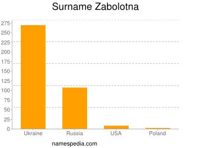 Surname Zabolotna