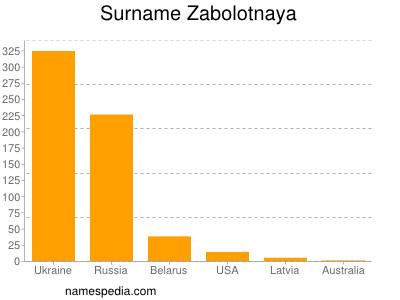 Surname Zabolotnaya