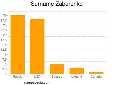 Surname Zaborenko