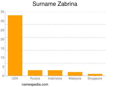 Surname Zabrina