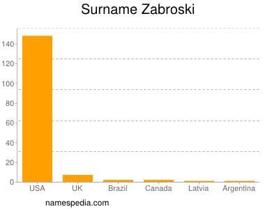 Surname Zabroski