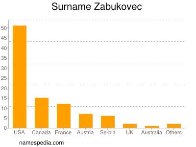 Surname Zabukovec