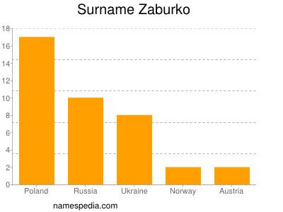 Surname Zaburko