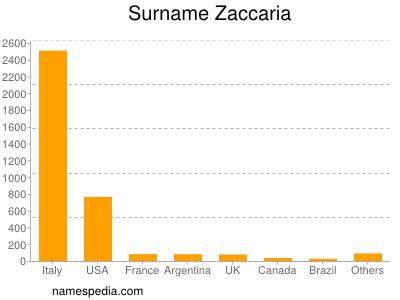 Surname Zaccaria