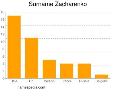 Surname Zacharenko
