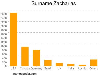 Surname Zacharias