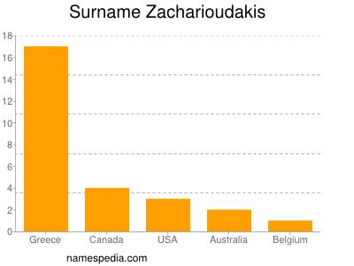 Surname Zacharioudakis