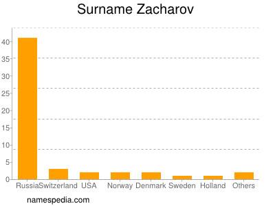 Surname Zacharov