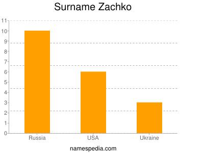 Surname Zachko