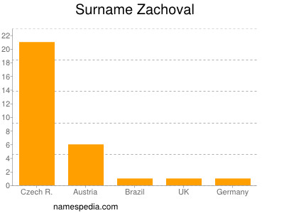 Surname Zachoval