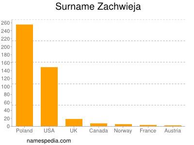 Surname Zachwieja