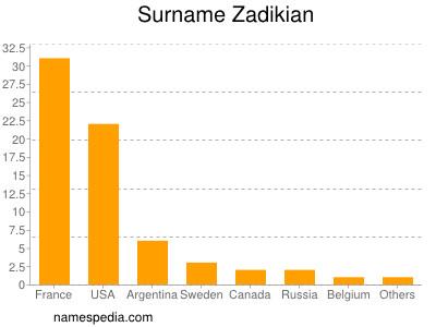 Surname Zadikian