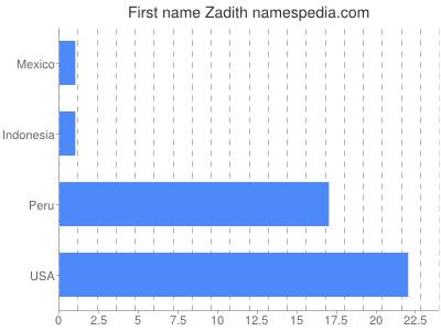 Given name Zadith