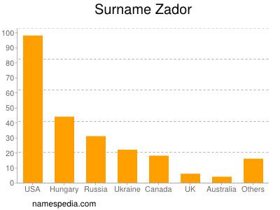 Surname Zador