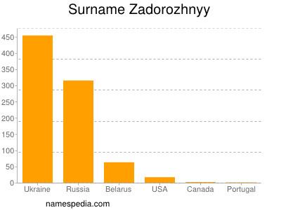 Surname Zadorozhnyy