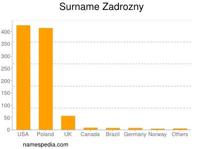 Surname Zadrozny