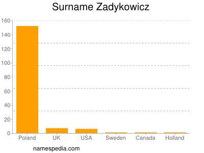 Surname Zadykowicz