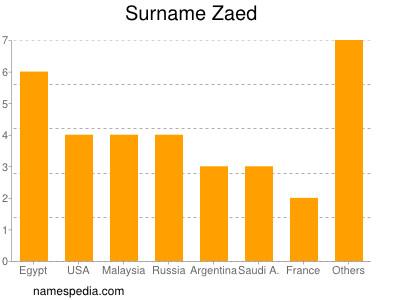 Surname Zaed