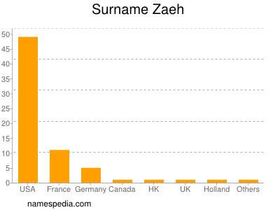 Surname Zaeh