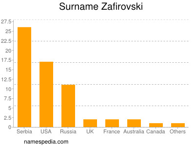Surname Zafirovski