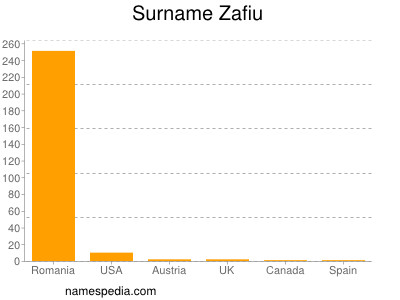 Surname Zafiu