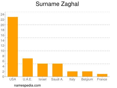 Surname Zaghal