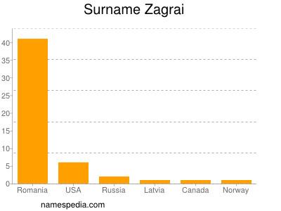 Surname Zagrai