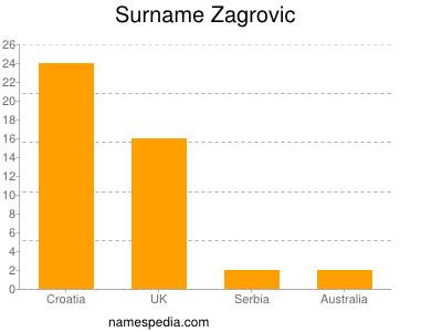 Surname Zagrovic