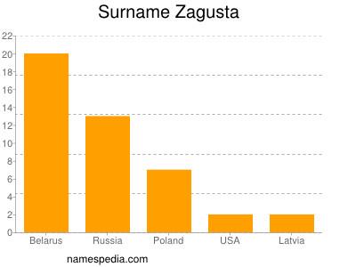 Surname Zagusta