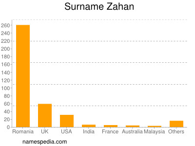Surname Zahan