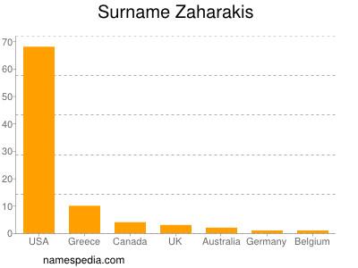 Surname Zaharakis