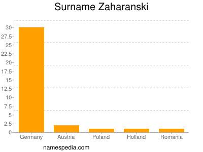 Surname Zaharanski