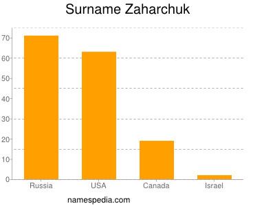 Surname Zaharchuk