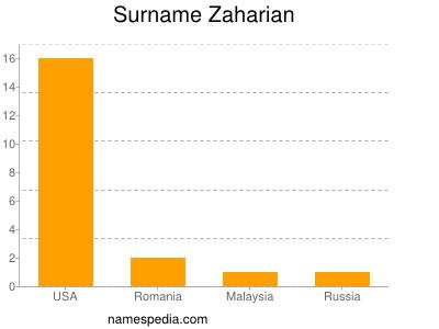 Surname Zaharian
