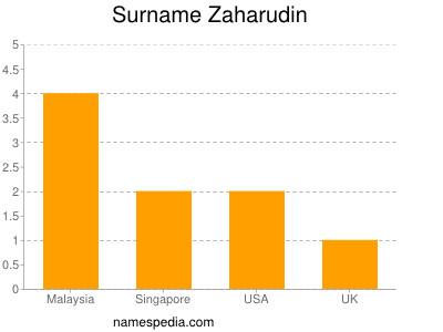 Surname Zaharudin