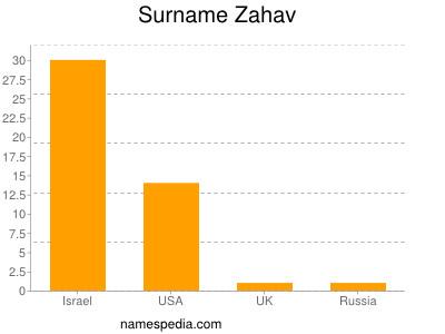 Surname Zahav