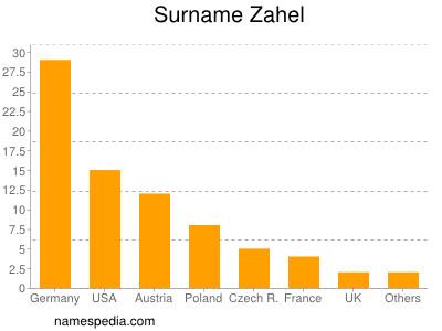 Surname Zahel
