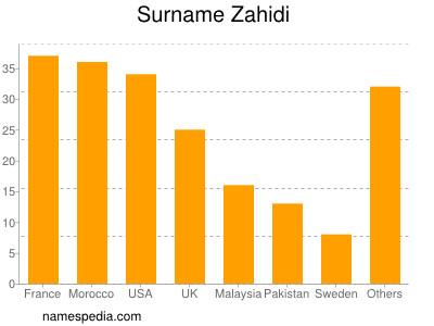 Surname Zahidi