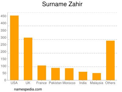 Surname Zahir