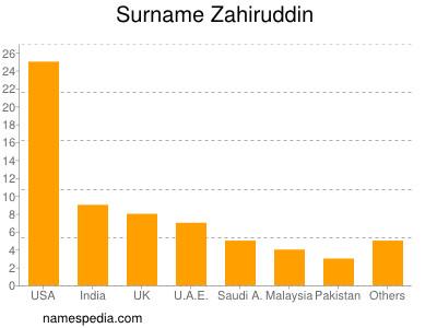Surname Zahiruddin