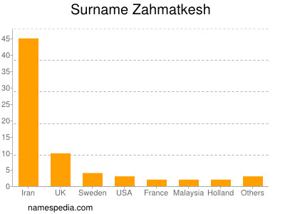 Surname Zahmatkesh