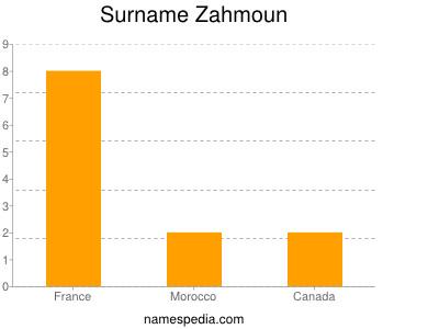 Surname Zahmoun