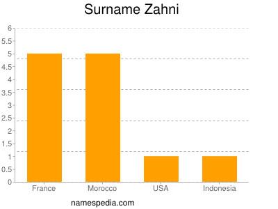 Surname Zahni
