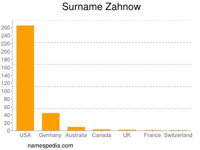 Surname Zahnow