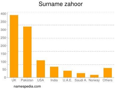 Surname Zahoor