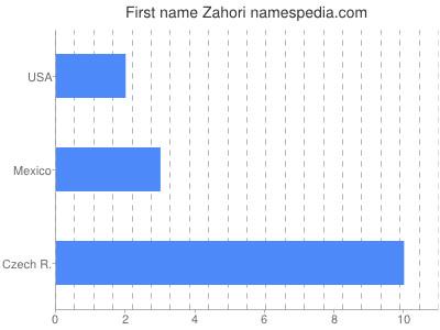 Given name Zahori