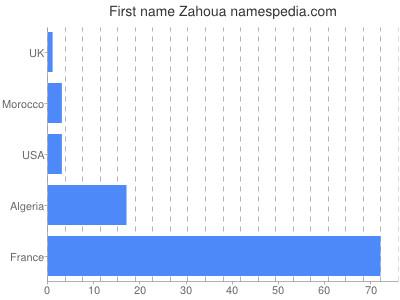 Given name Zahoua