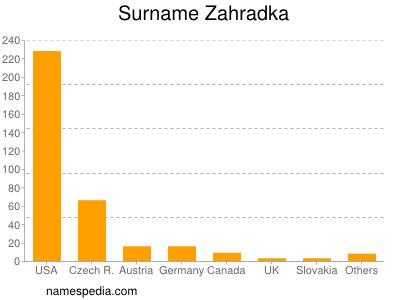 Surname Zahradka